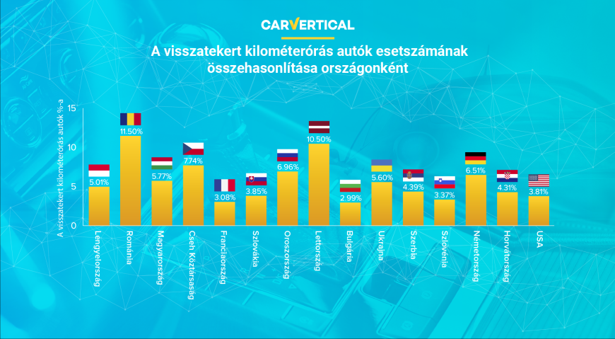 A visszatekert kilométerórás autók esetszámának összehasonlítása országonként