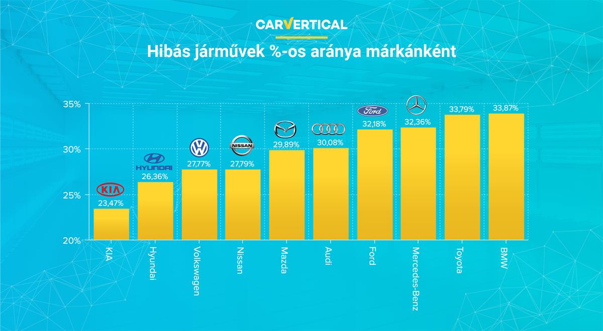 Hibás jármûvek %-os aránya márkánként