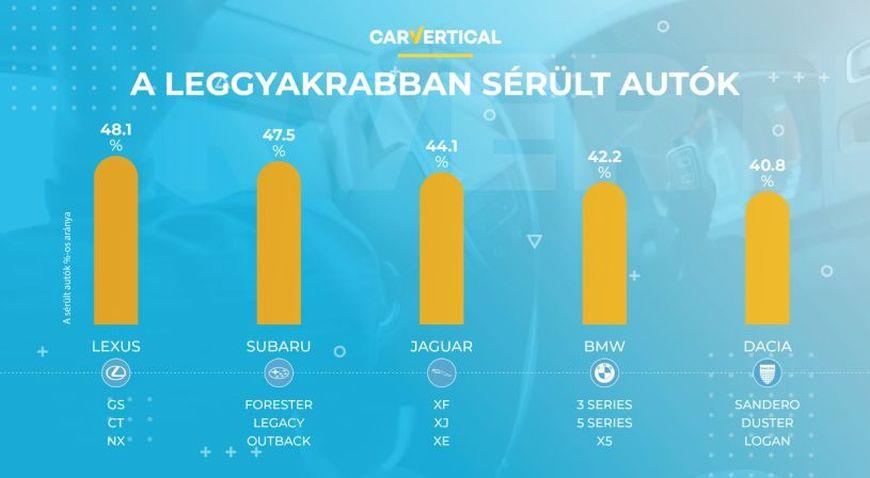 Mely autók sérülnek a legritkábban és a leggyakrabban Európában?