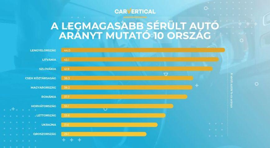 A legmagasabb sérült autó arányt mutató 10 ország